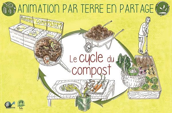 cycle compost sorbs jardin